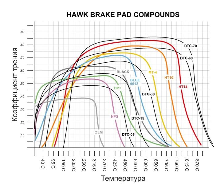 График температурных режимов разных составов тормозных колодок Hawk sttuning.ru